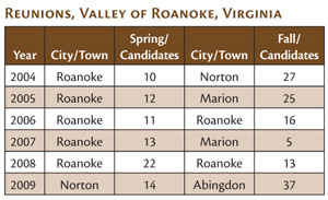 Chart showing number of candidates from reunions in SW Virginia