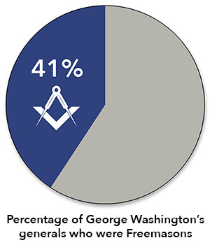 Chart—41% of Washington's generals were Freemasons.